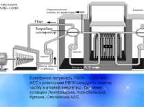 Електрична потужність РВПК – 1000 МВт. АЕС з реакторами РВПК складають поміт...