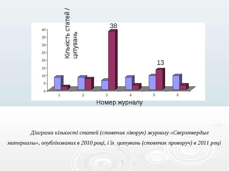 Кількість статей / цитувань Номер журналу Діаграма кількості статей (стовпчик...
