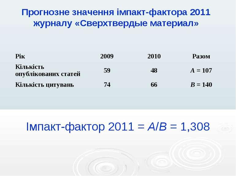 Імпакт-фактор 2011 = A/B = 1,308 Прогнозне значення імпакт-фактора 2011 журна...