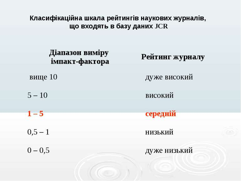 Класифікаційна шкала рейтингів наукових журналів, що входять в базу даних JCR...