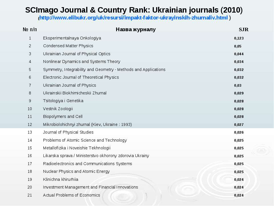 SCImago Journal & Country Rank: Ukrainian journals (2010) (http://www.elibukr...