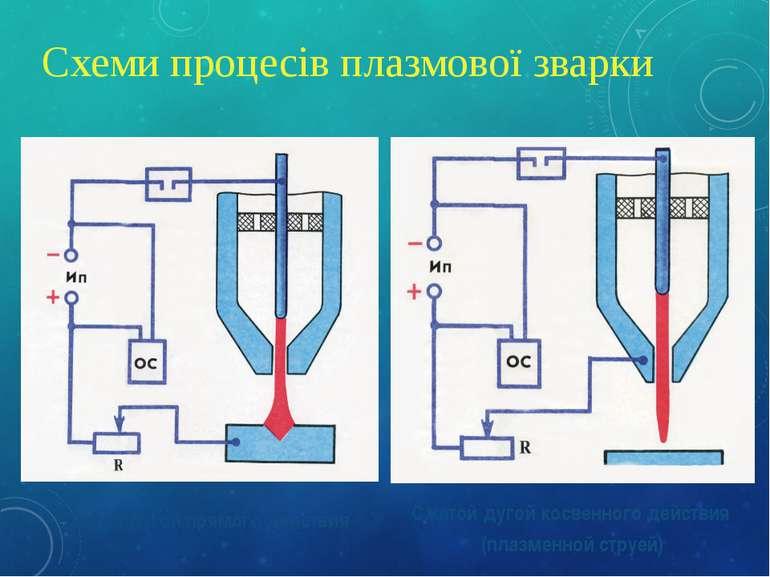 Схеми процесів плазмової зварки Сжатой дугой прямого действия Сжатой дугой ко...