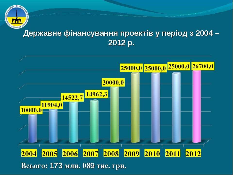 Державне фінансування проектів у період з 2004 – 2012 р. Всього: 173 млн. 089...