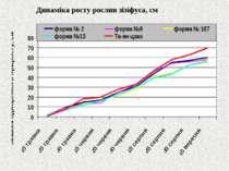 Динаміка росту рослин зізіфуса, см
