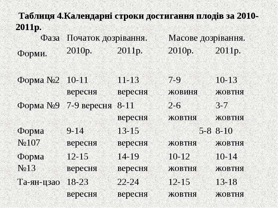 Таблиця 4.Календарні строки достигання плодів за 2010-2011р. Фаза Форми. Поча...