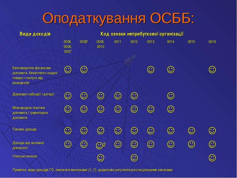 Оподаткування ОСББ: