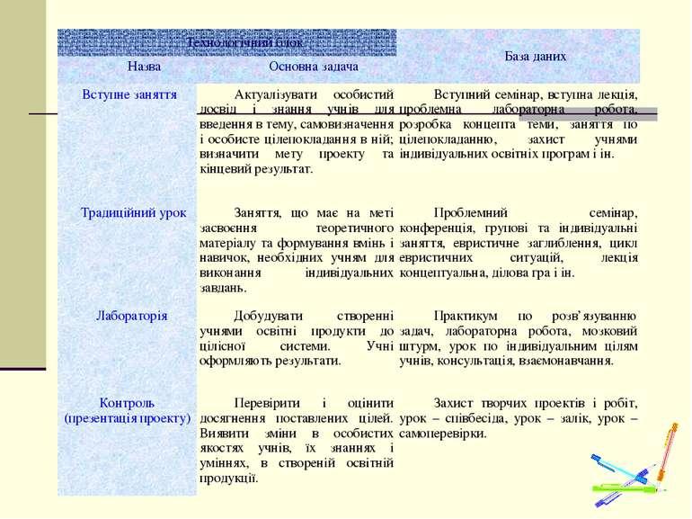 Технологічний блок База даних Назва Основна задача Вступне заняття Актуалізув...