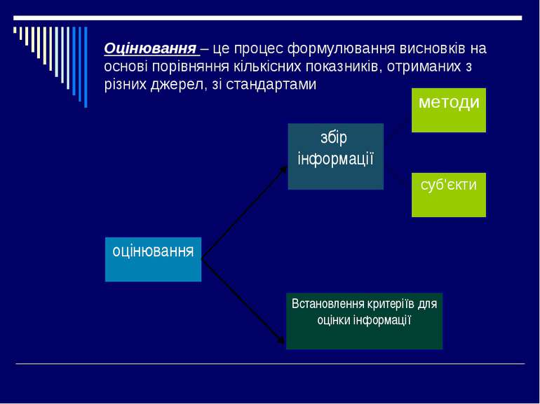 Оцінювання – це процес формулювання висновків на основі порівняння кількісних...