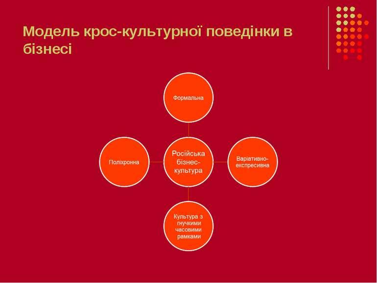Модель крос-культурної поведінки в бізнесі