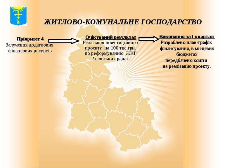 ЖИТЛОВО-КОМУНАЛЬНЕ ГОСПОДАРСТВО Пріоритет 4 Залучення додаткових фінансових р...