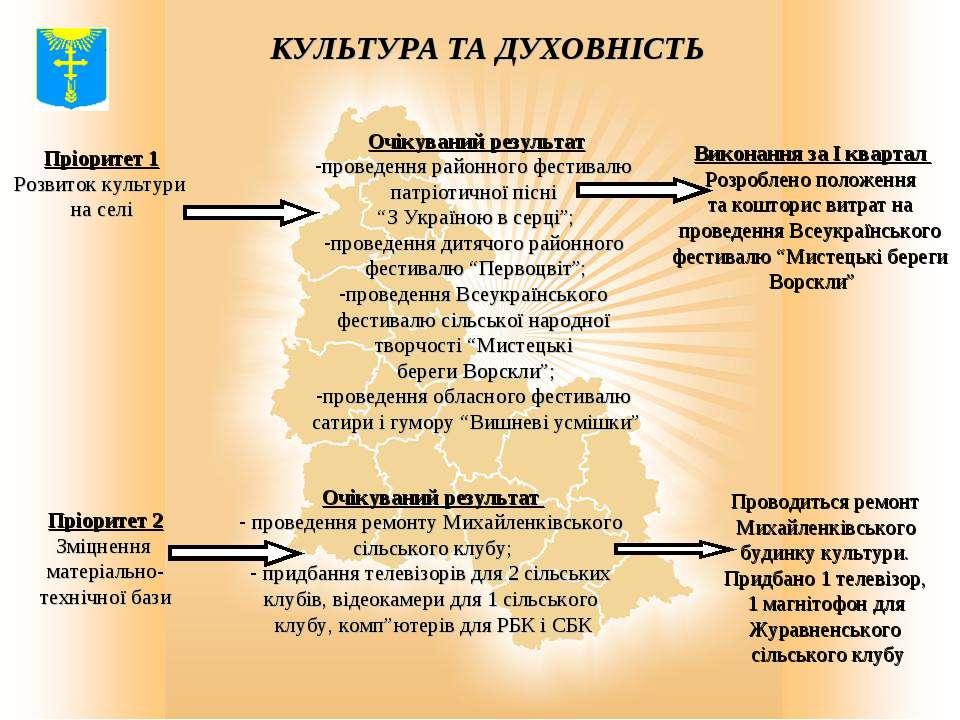 """Очікуваний результат проведення районного фестивалю патріотичної пісні """"З Укр..."""
