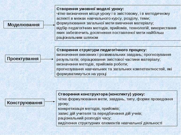 Створення умовної моделі уроку: чітке визначення місця уроку і в змістовому, ...