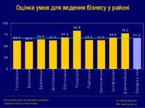 Оцінка умов для ведення бізнесу у районі Міжнародний центр перспективних досл...