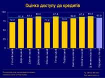 Оцінка доступу до кредитів Міжнародний центр перспективних досліджень Interna...