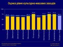 Оцінка рівня культурно-масових заходів Міжнародний центр перспективних дослід...