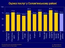 Оцінка послуг у Солом'янському районі Міжнародний центр перспективних дослідж...