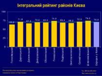 Інтегральний рейтинг районів Києва Міжнародний центр перспективних досліджень...
