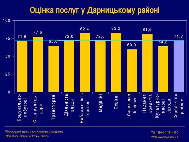 Оцінка послуг у Дарницькому районі Міжнародний центр перспективних досліджень...