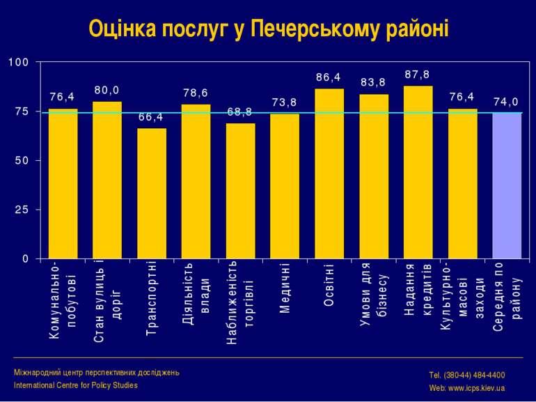 Оцінка послуг у Печерському районі Міжнародний центр перспективних досліджень...