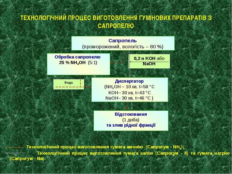 ТЕХНОЛОГІЧНИЙ ПРОЦЕС ВИГОТОВЛЕННЯ ГУМІНОВИХ ПРЕПАРАТІВ З САПРОПЕЛЮ Технологіч...