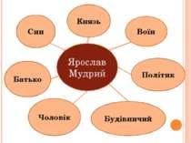 Ярослав Мудрий Князь Воїн Будівничий Політик Чоловік Батько Син