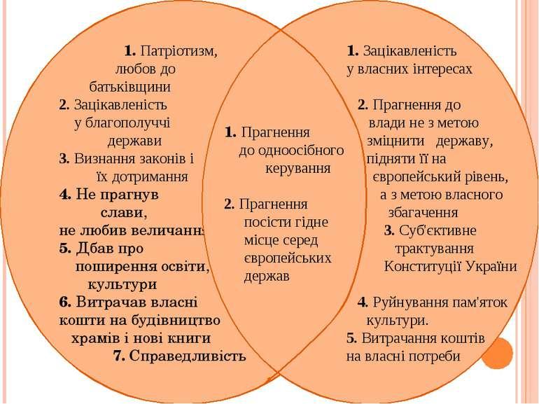 1. Патріотизм, любов до батьківщини 2. Зацікавленість у благополуччі держави ...