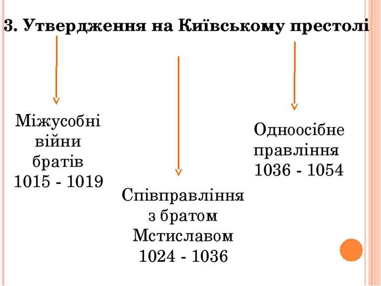 3. Утвердження на Київському престолі Міжусобні війни братів 1015 - 1019 Спів...