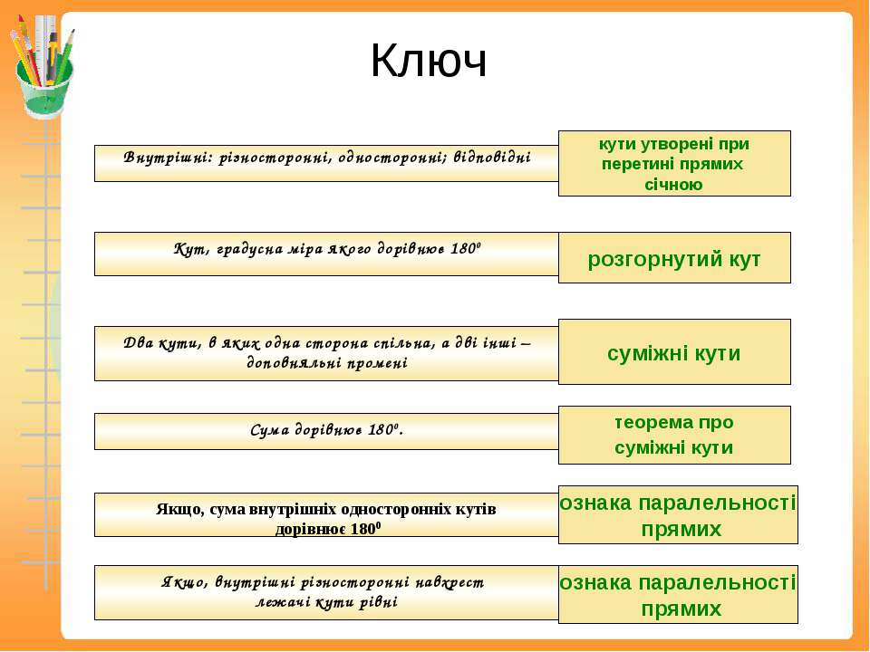 Ключ Внутрішні: різносторонні, односторонні; відповідні Кут, градусна міра як...