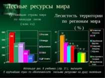Лесные ресурсы мира Крупнейшие страны мира по площади лесов ( млн. га ) Лесис...