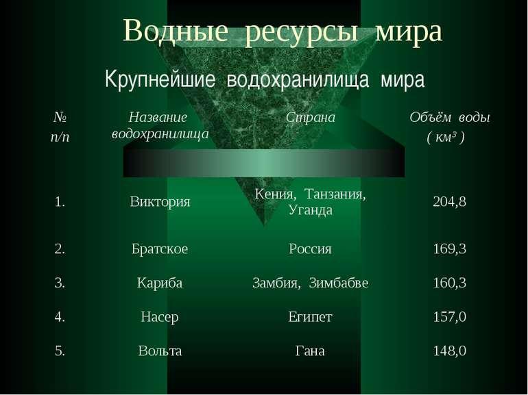 Водные ресурсы мира Крупнейшие водохранилища мира № п/п Название водохранилищ...