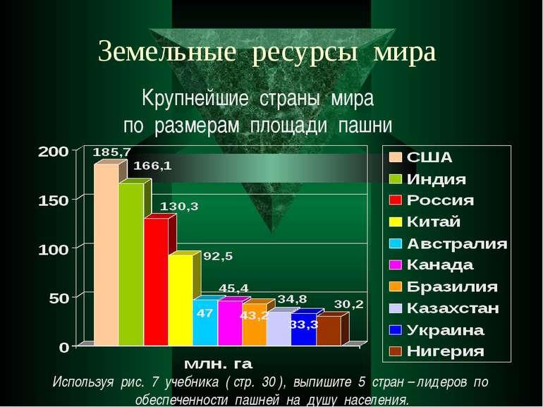 Земельные ресурсы мира Крупнейшие страны мира по размерам площади пашни Испол...