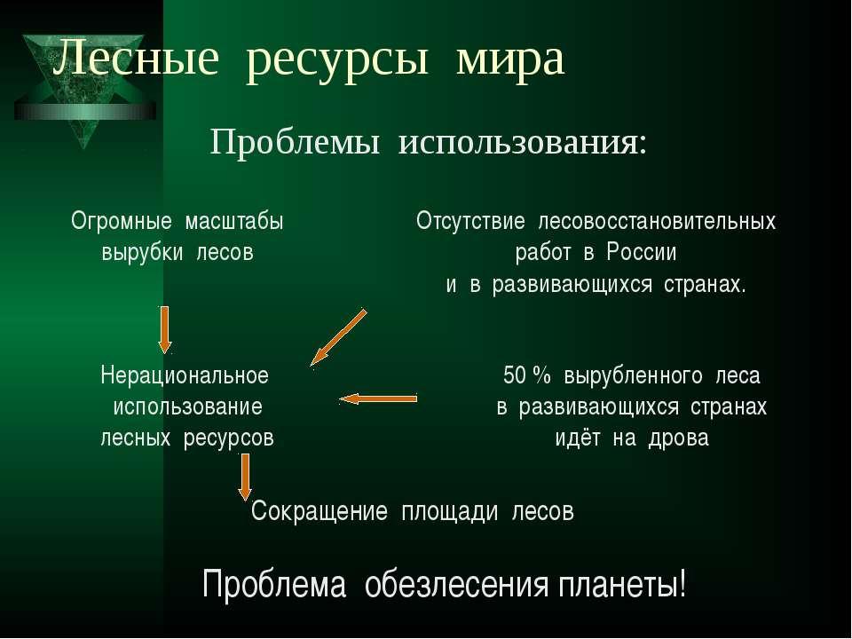 Лесные ресурсы мира Сокращение площади лесов Нерациональное использование лес...