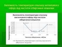 Залежність температури спалаху метилового ефіру від частоти обертання мішалки