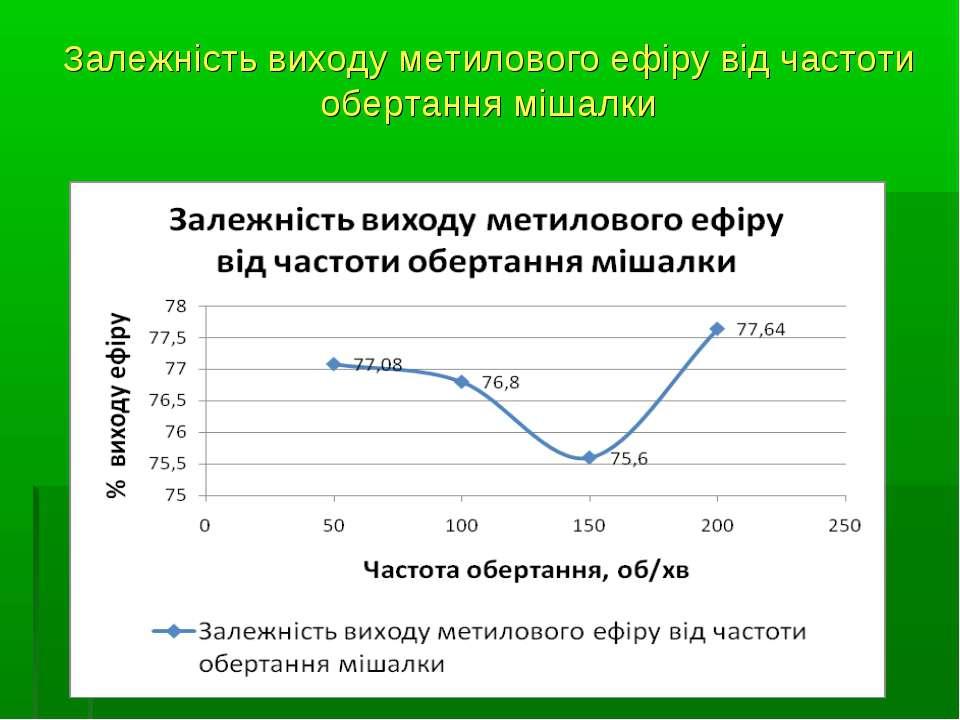 Залежність виходу метилового ефіру від частоти обертання мішалки