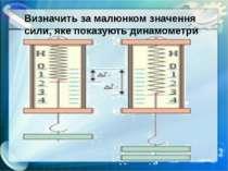Визначить за малюнком значення сили, яке показують динамометри