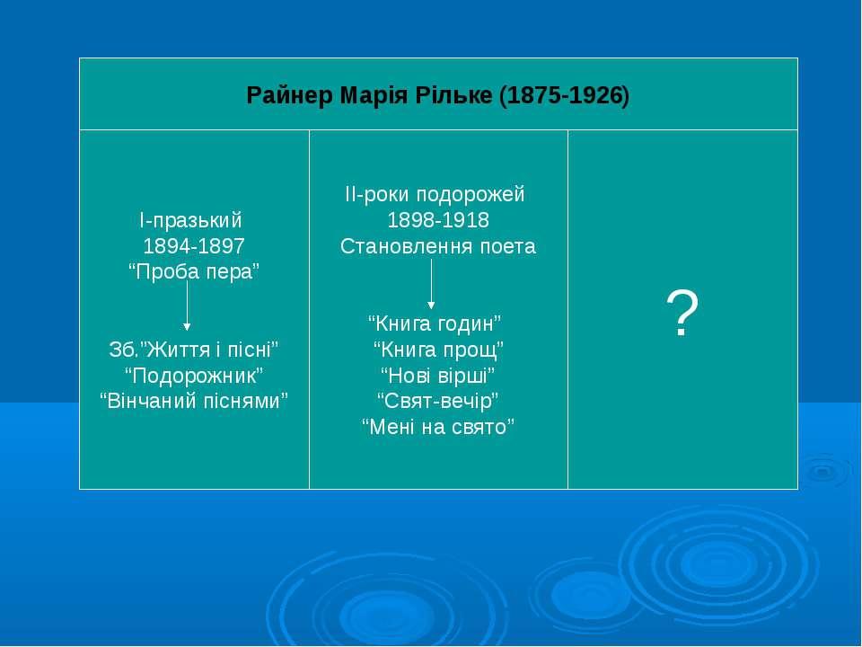 """Райнер Марія Рільке (1875-1926) І-празький 1894-1897 """"Проба пера"""" Зб.""""Життя і..."""
