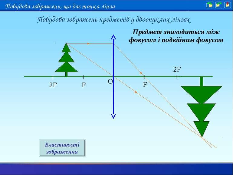 Предмет знаходиться між фокусом і подвійним фокусом Властивості зображення По...