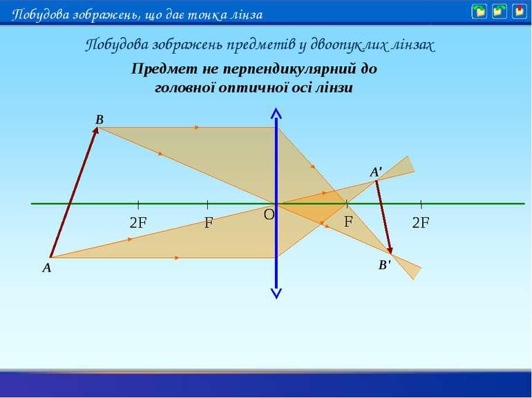 A B A' B' Предмет не перпендикулярний до головної оптичної осі лінзи Побудова...