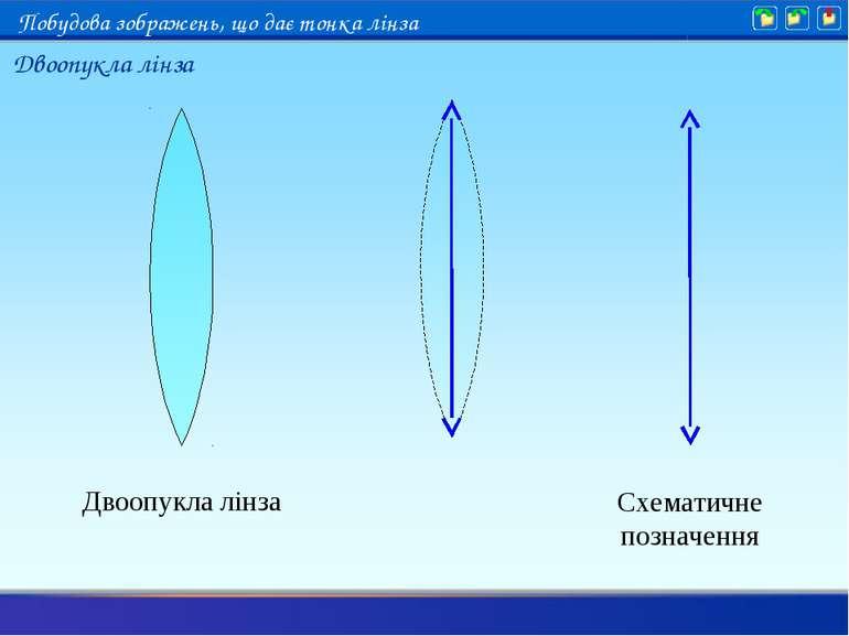 Двоопукла лінза Схематичне позначення Двоопукла лінза Побудова зображень, що ...