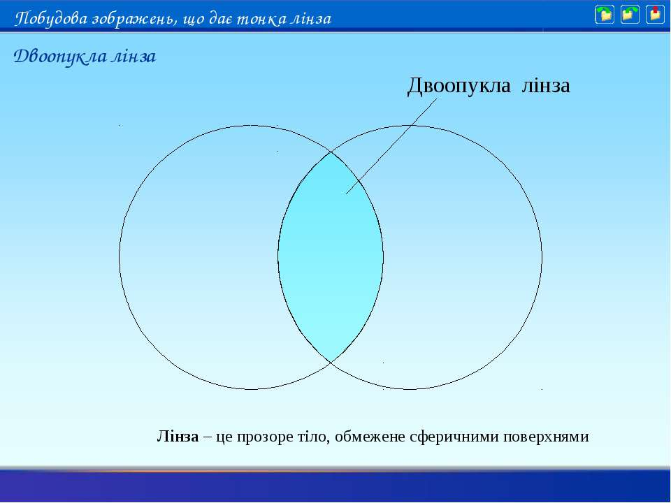 Лінза – це прозоре тіло, обмежене сферичними поверхнями Двоопукла лінза Двооп...