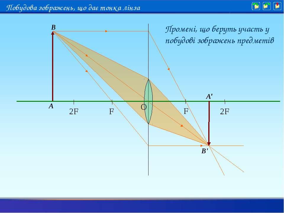 Промені, що беруть участь у побудові зображень предметів A B A' B' Побудова з...