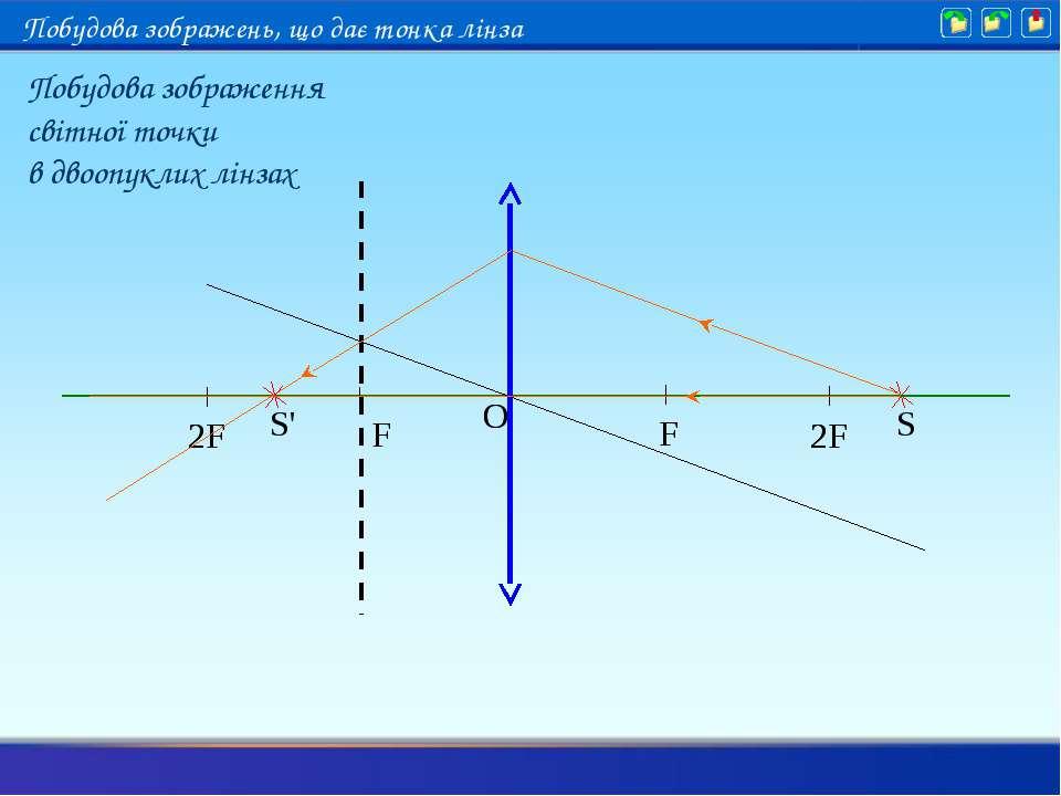 S S' Побудова зображення світної точки в двоопуклих лінзах Побудова зображень...