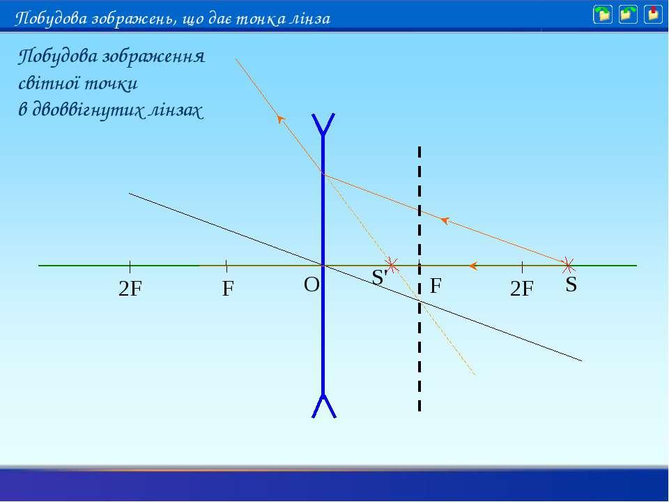 S S' Побудова зображення світної точки в двоввігнутих лінзах Побудова зображе...