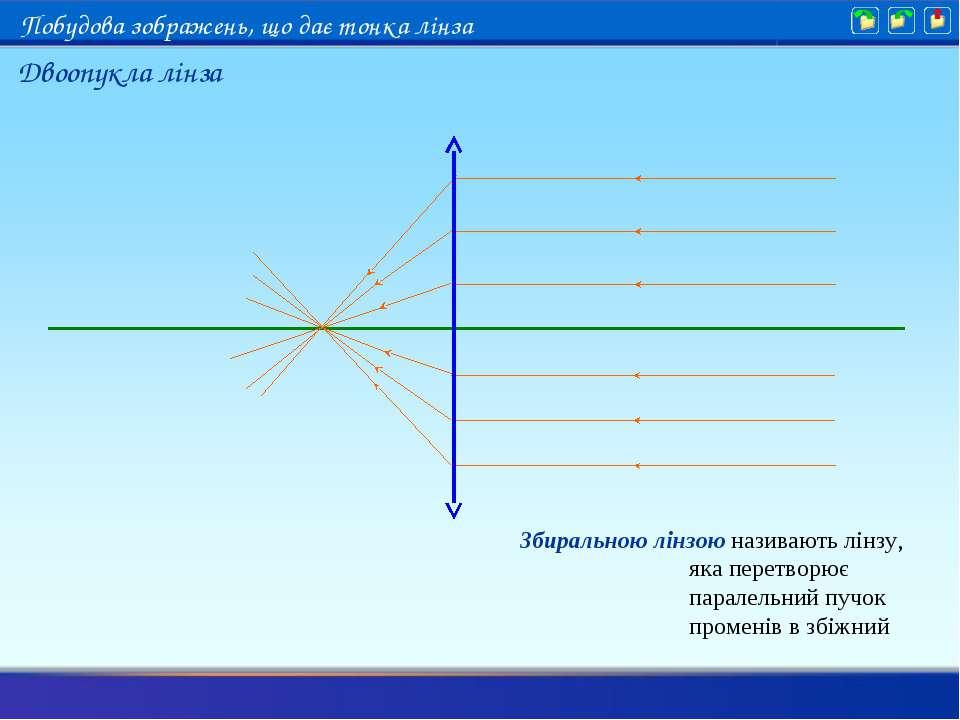 Збиральною лінзою називають лінзу, яка перетворює паралельний пучок променів ...