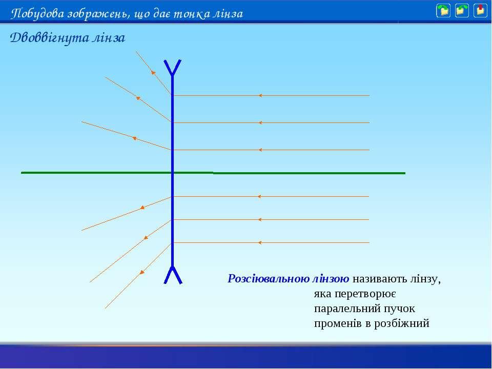 Розсіювальною лінзою називають лінзу, яка перетворює паралельний пучок промен...