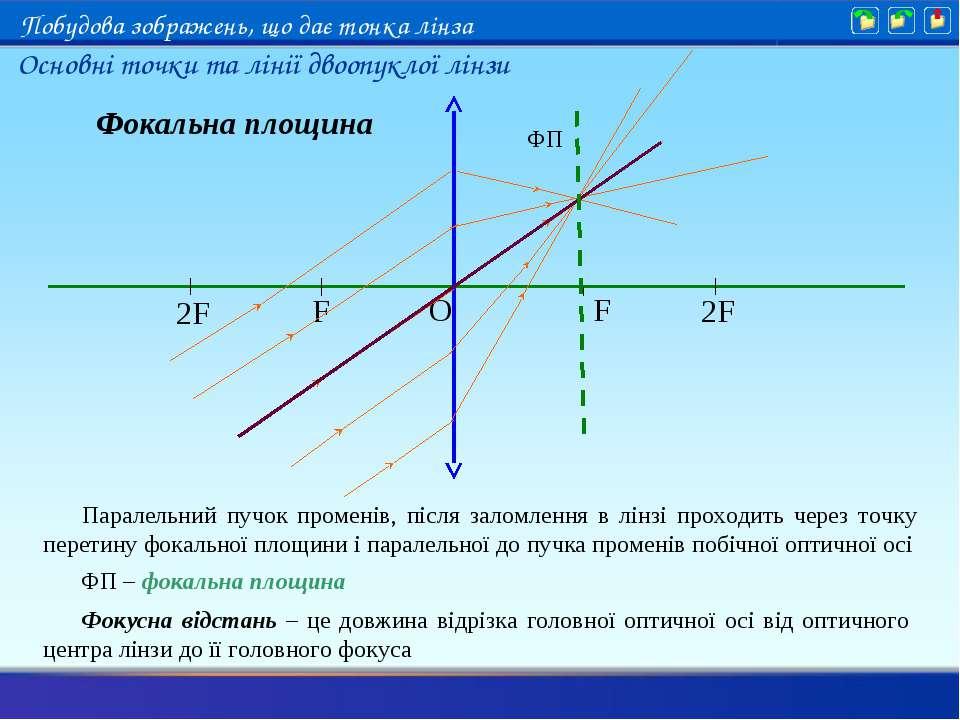 O F F 2F 2F Фокальна площина Паралельний пучок променів, після заломлення в л...