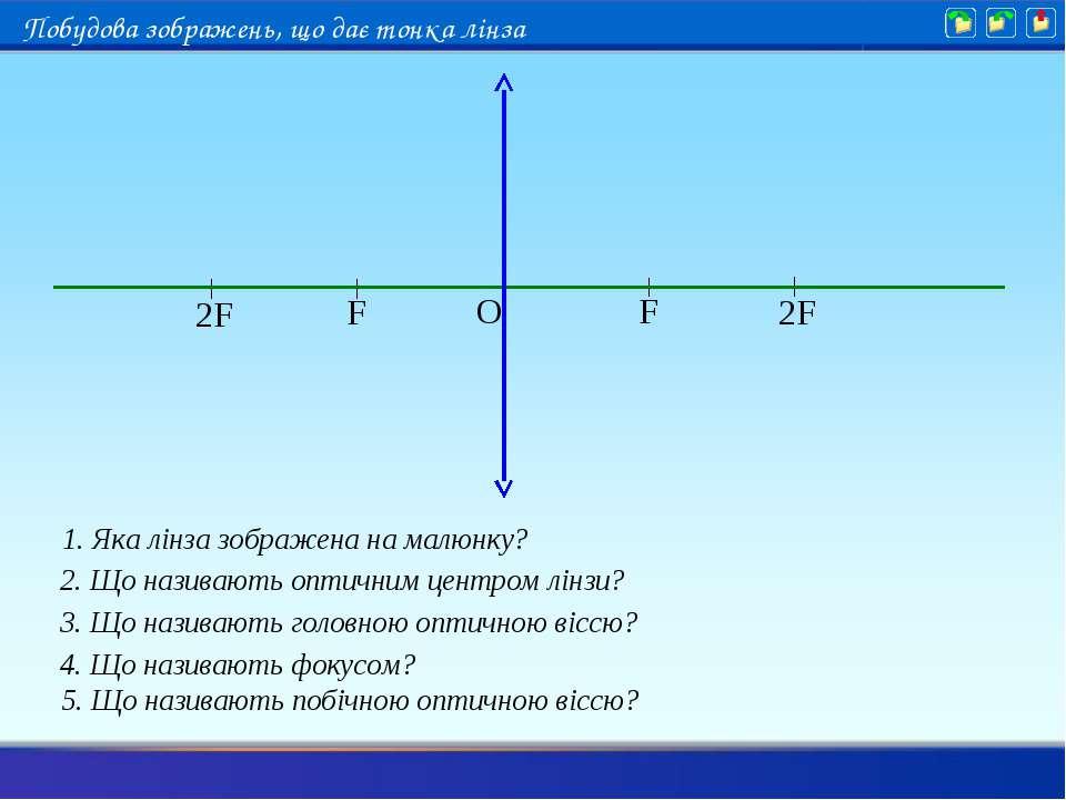 2. Що називають оптичним центром лінзи? 3. Що називають головною оптичною віс...