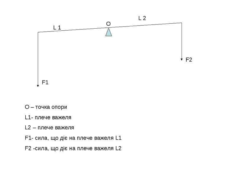 О – точка опори L1- плече важеля L2 – плече важеля F1- сила, що діє на плече ...