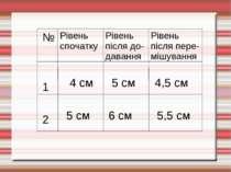 № 1 2 Рівень спочатку Рівень після до- давання Рівень після пере- мішування 4...