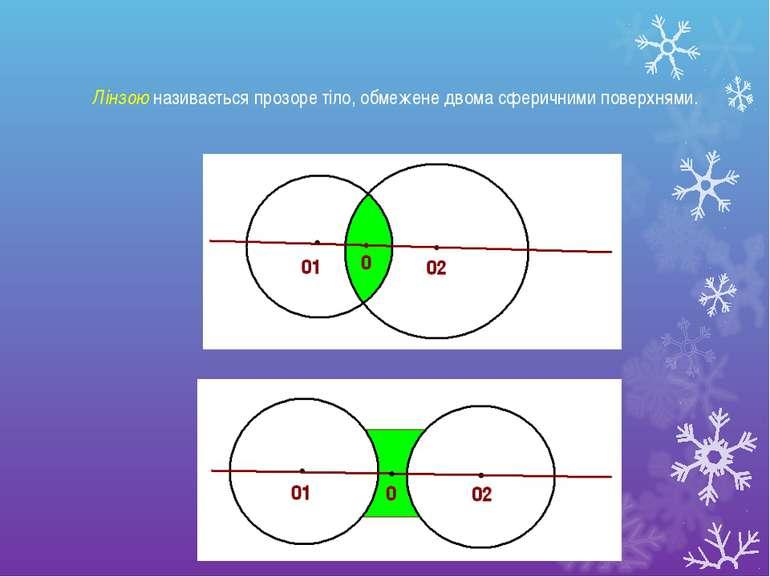 Лінзою називається прозоре тіло, обмежене двома сферичними поверхнями.